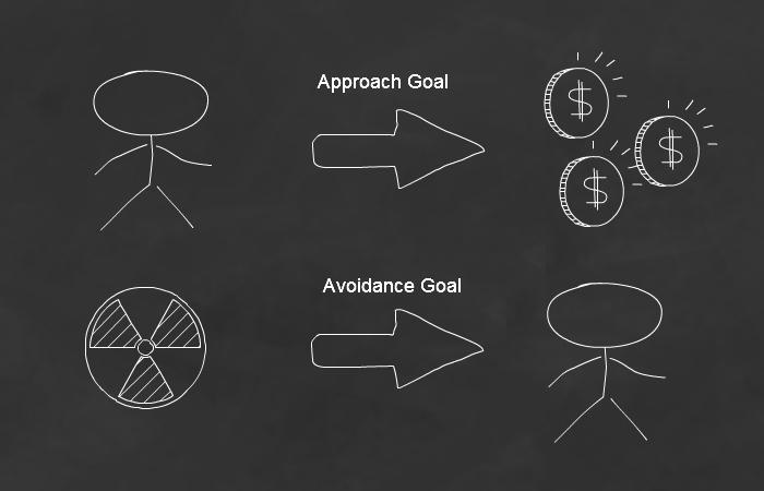 Approach-vs-Avoidance